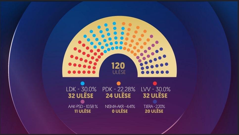 Zgjedhjet në Kosovë, Exit Poll-et nxjerrin fituese LDK-në e LVV-në
